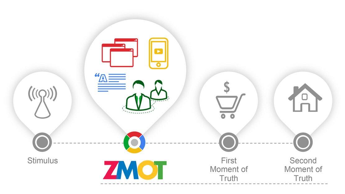 Lo ZMOT secondo Google