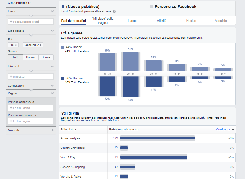 Il Piano editoriale su Facebook e gli Audience Insight