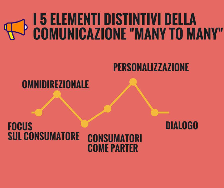 Le Caratteristiche della Comunicazione di Marketing Many to Many