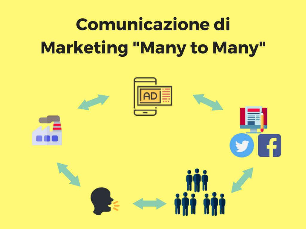 La Comunicazione di Marketing di tipo Many to Many