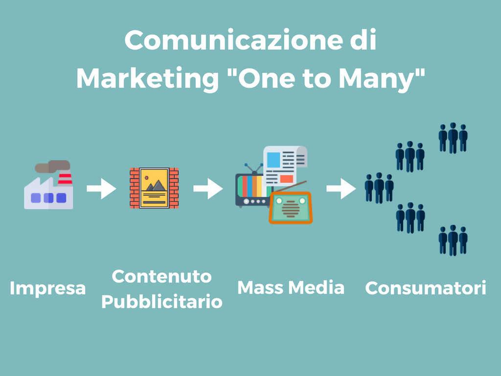 """Comunicazione di Marketing """"One to Many"""""""