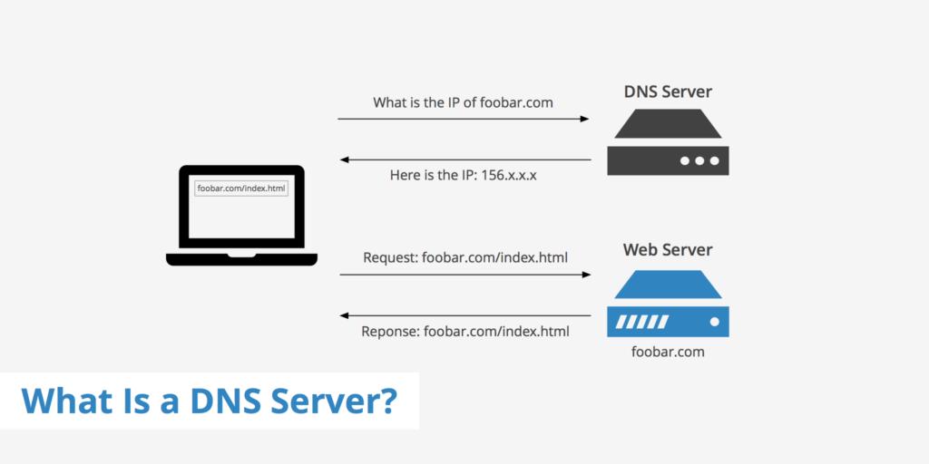 Cos'è il DNS