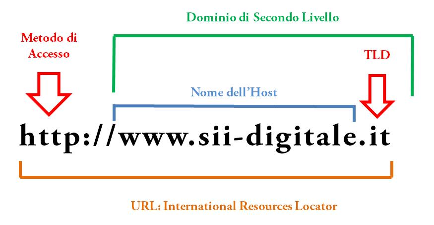 Struttura di un dominio web