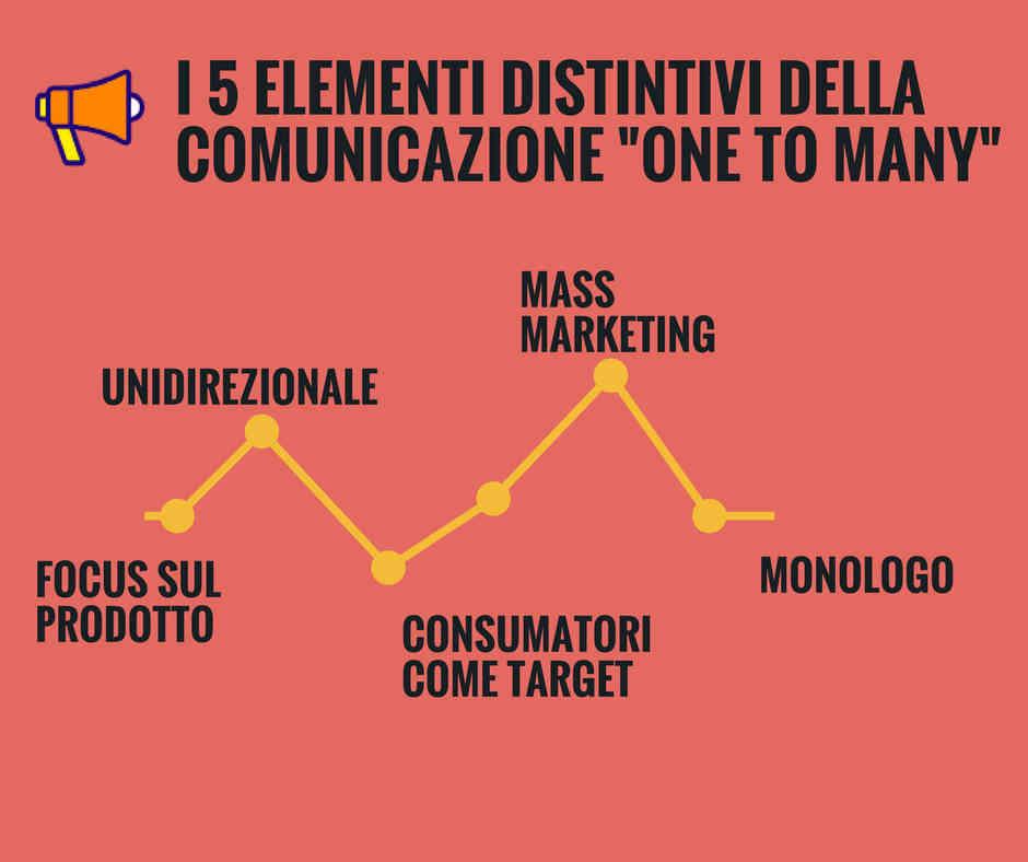"""Le Caratteristiche della Comunicazione di Marketing """"One to Many"""""""