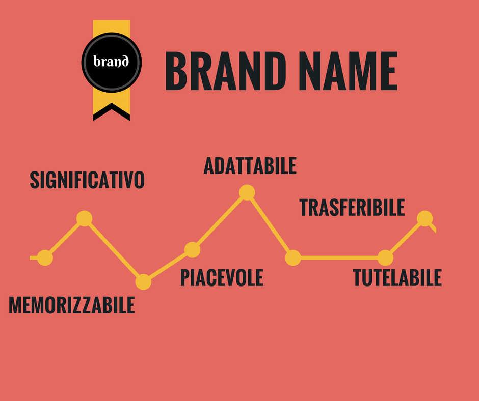 I 6 Criteri nella Scelta del Brand Name