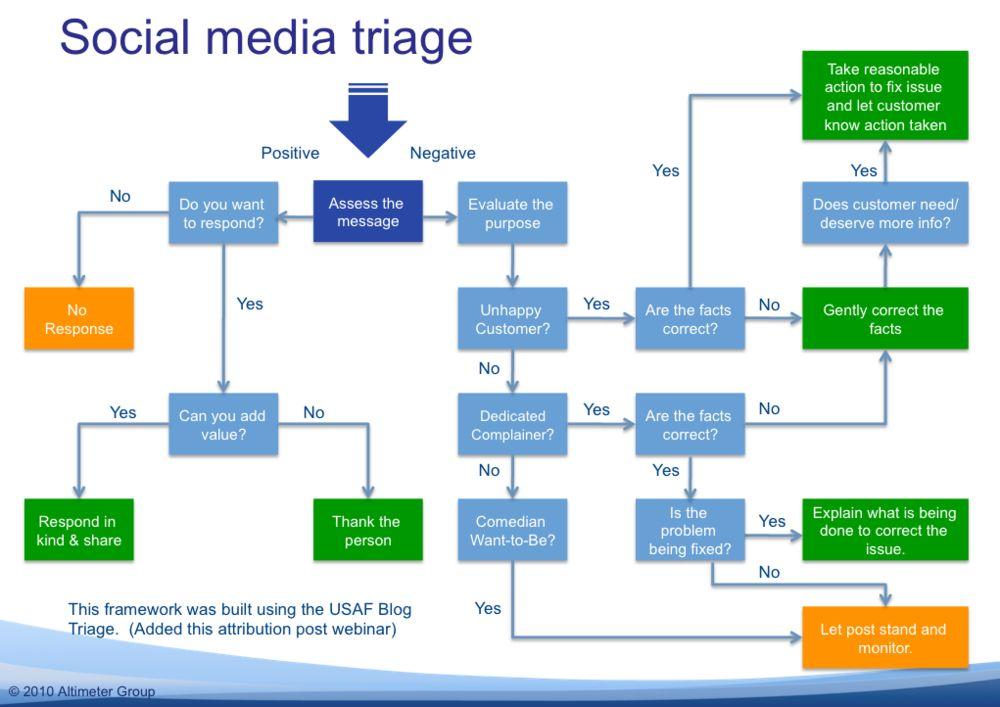 Le fasi del processo del Social Media Triage